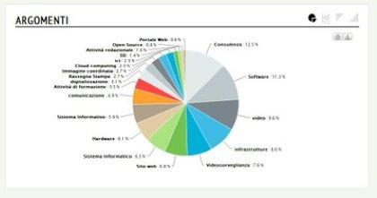 Monitoraggio web