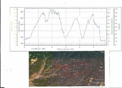 GRANFONDO MTB 1-2 GIUGNO,altimetria